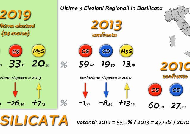 Elezioni Regionali Basilicata raffronti