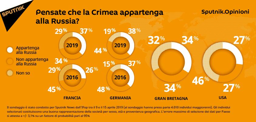 Sondaggio: Pensate che la Crimea appartenga alla Russia?