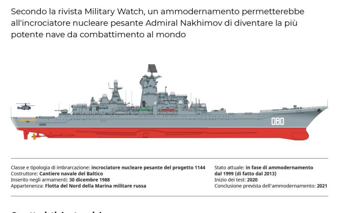 L'incrociatore nucleare pesante Admiral Nakhimov
