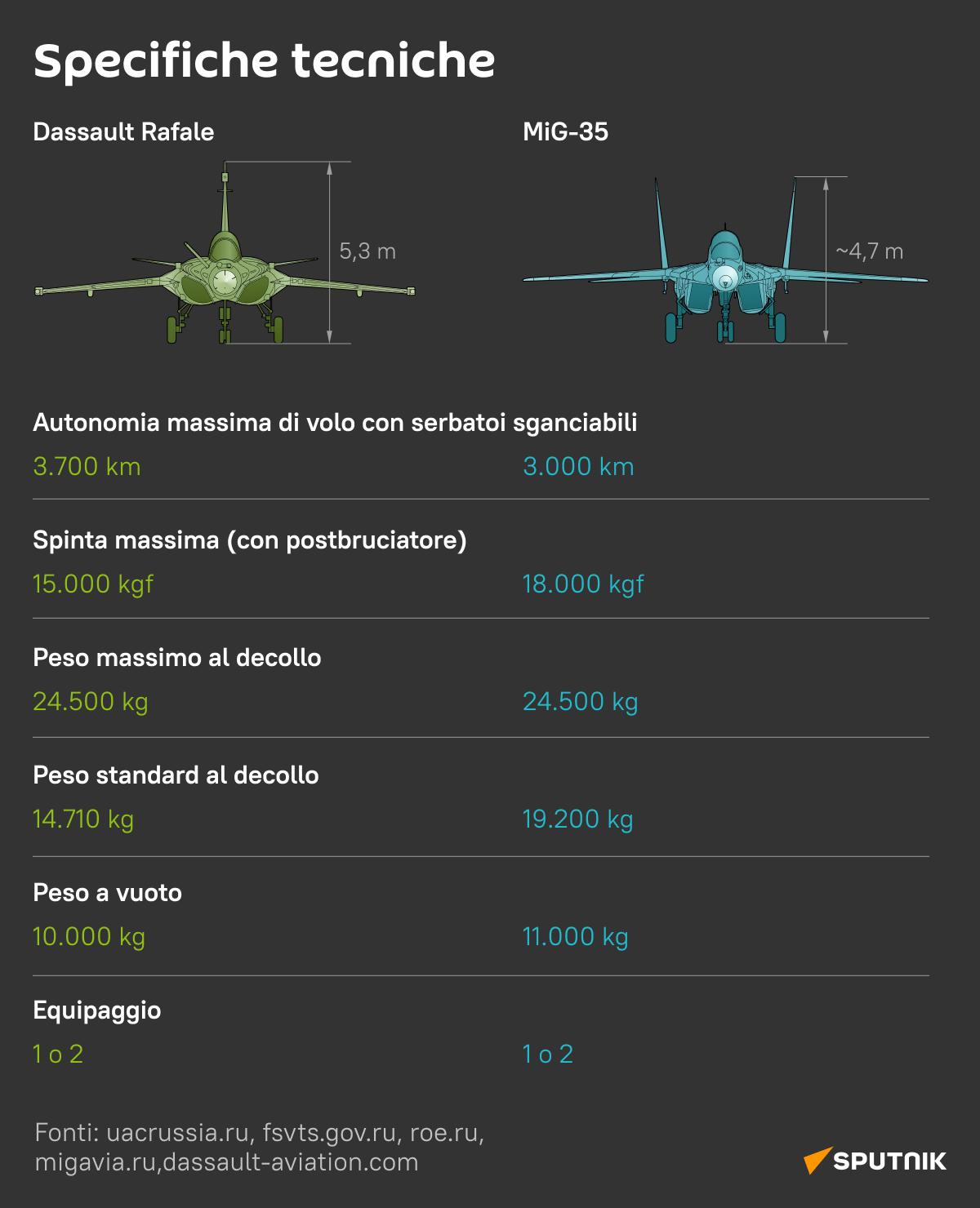 Il russo MiG-35 vs il francese Rafale 2 - Sputnik Italia