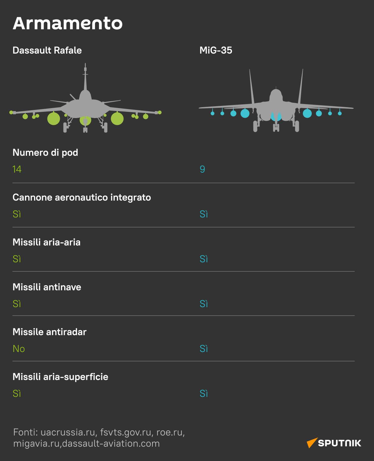 Il russo MiG-35 vs il francese Rafale 6 - Sputnik Italia