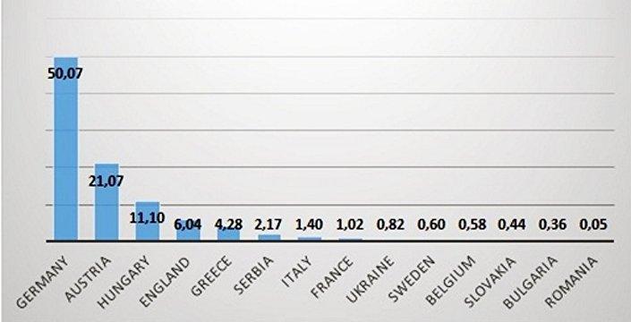 La maggior parte di questi tweet (hashtag #refugee), indicano la Germania (50%) e l'Austria come i paesi dove gli immigrati sono meglio accolti.
