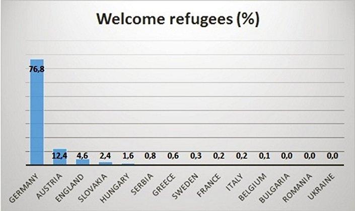"""Quanto ai 5704 tweets originali diffusi con l'hashtag #RefugeeWelcome più il nome di un paese, l'analisi mostra una """"preferenza"""" ancora più alta per la Germania."""