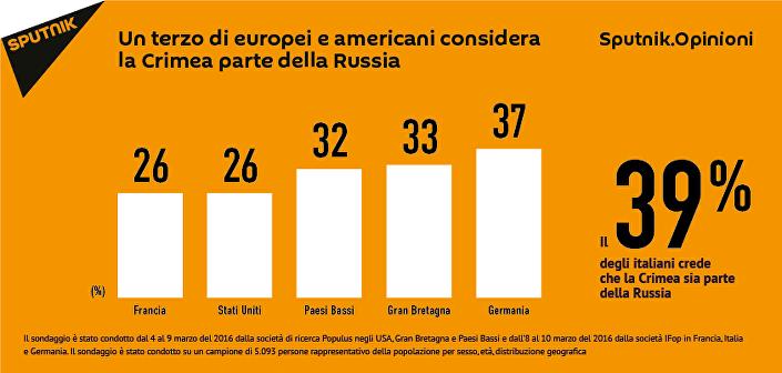 Un terzo degli italiani considera la Crimea parte della Russia