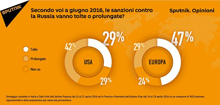 I dati del sondaggio di Sputnik.Opinioni