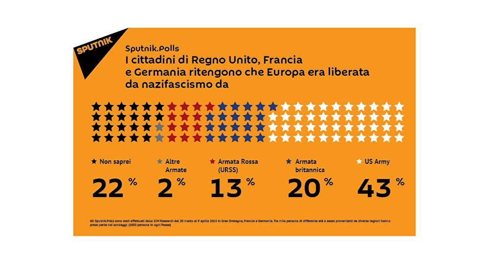 Tre mila persone di differente età e sesso provenienti da diverse paesi hanno preso parte nei sondaggi. (1000 persone in ogni Paese).