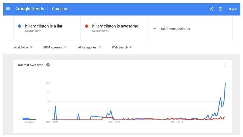 L'analisi comparativa del traffico delle ricerche su Hillary Clinton