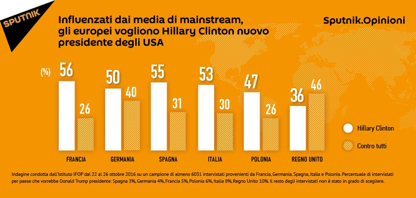 Sputnik opinioni Presidenziali USA media europei