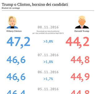Elezioni USA, borsino dei candidati, 08.11