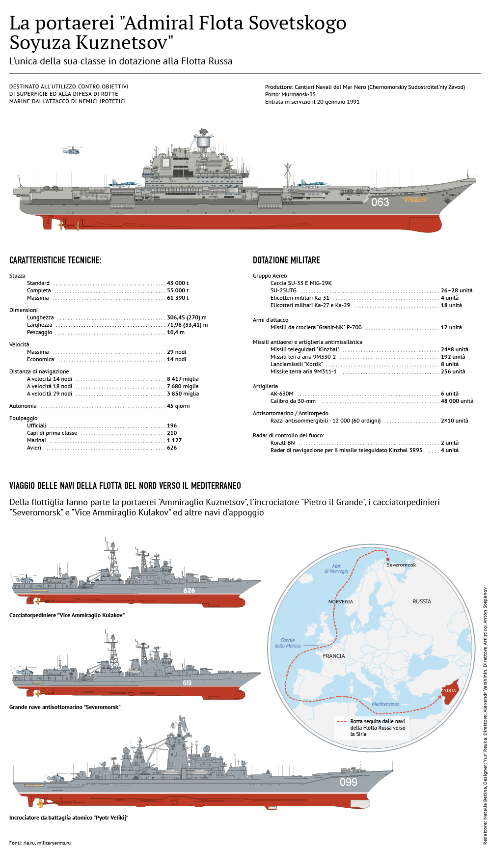 Infografica sulla portaerei Ammiraglio Kuznetsov