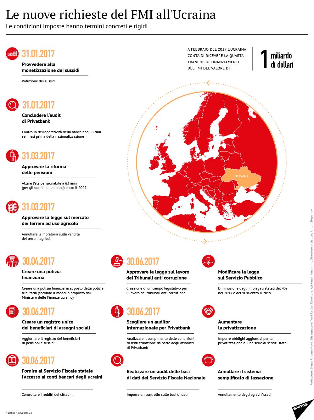 Le nuove richieste del FMI all'Ucraina - Sputnik Italia