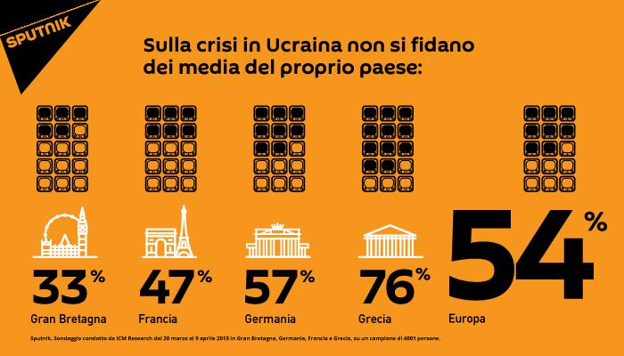 Sondaggio, gli europei non si fidano dei loro media per quanto riguarda la copertura degli eventi in Ucraina