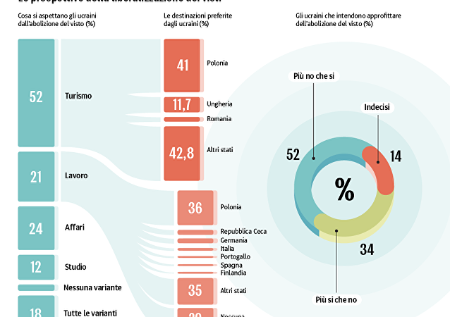 Europa senza frontiere: dove andranno gli ucraini
