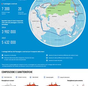 Rompighiaccio nucleari della Russia