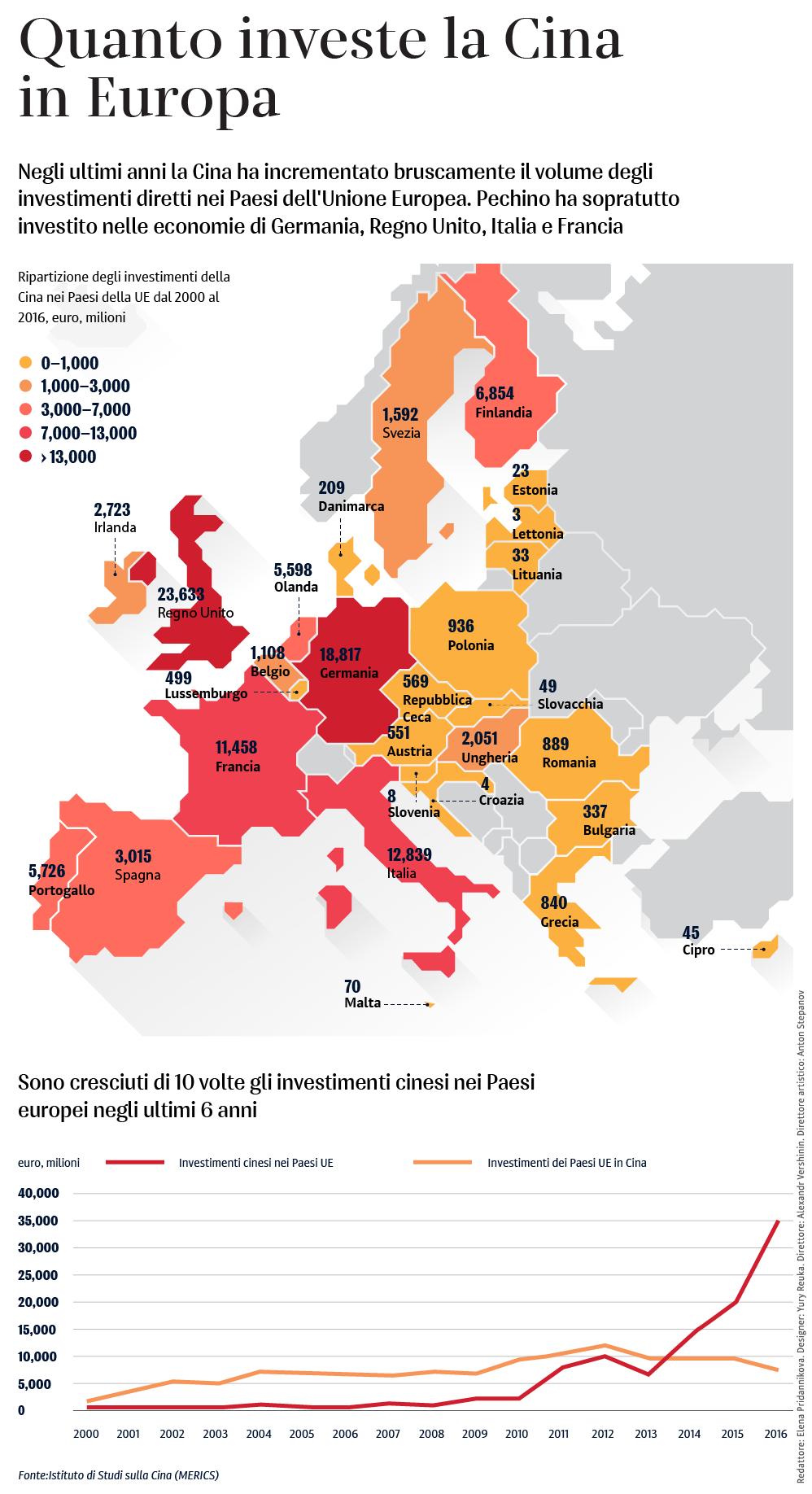 Quanto investe la Cina in Europa