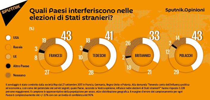 Quali Paesi interferiscono nelle elezioni di Stati stranieri?