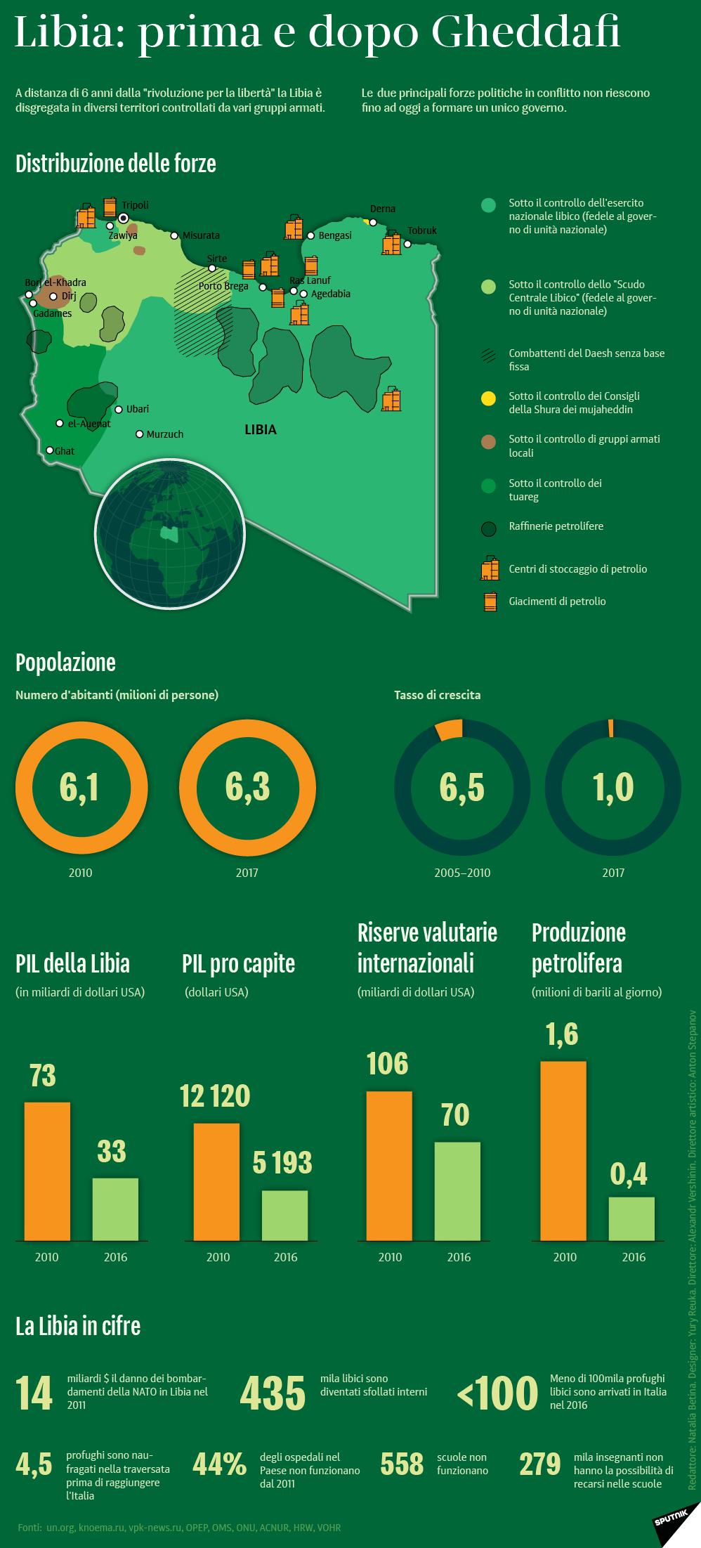 Libia prima e dopo Gheddafi