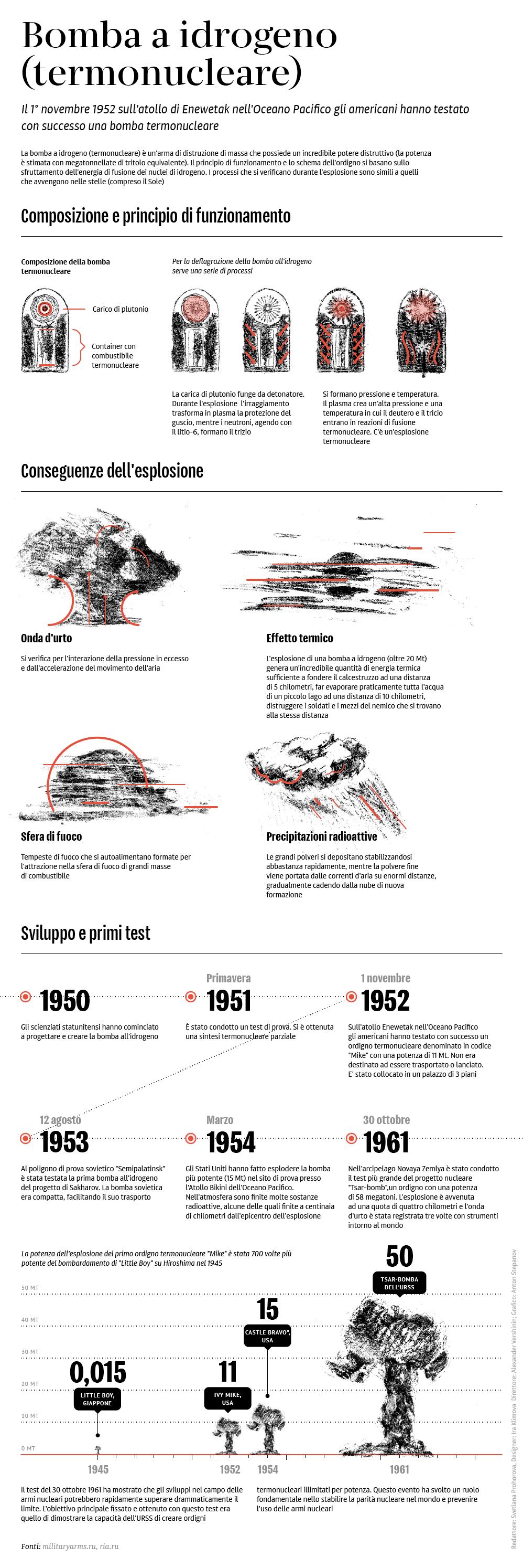 Bomba a idrogeno (termonucleare)