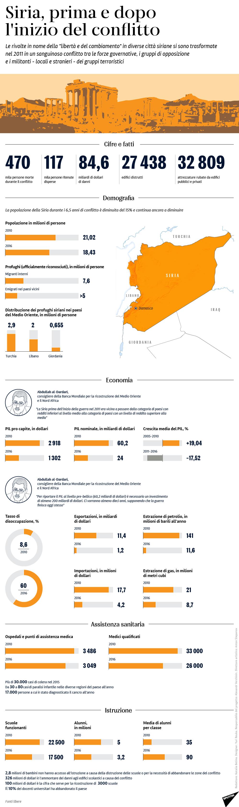 Siria, prima e dopo l'inizio del conflitto