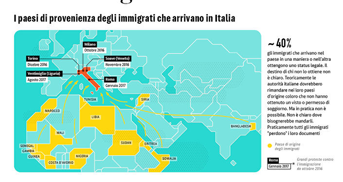 La situazione dell'immigrazione in Italia