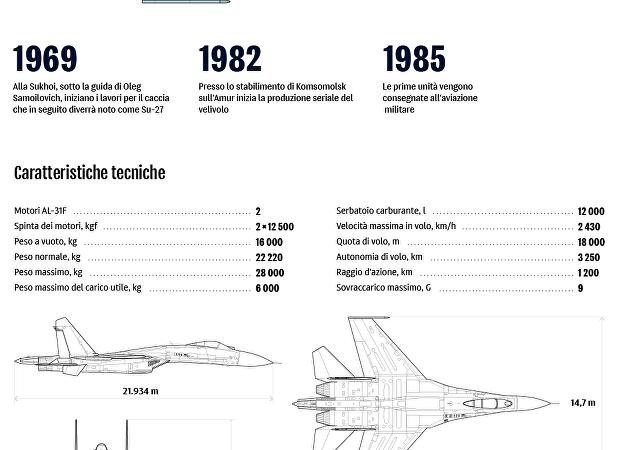 Il caccia Su-27