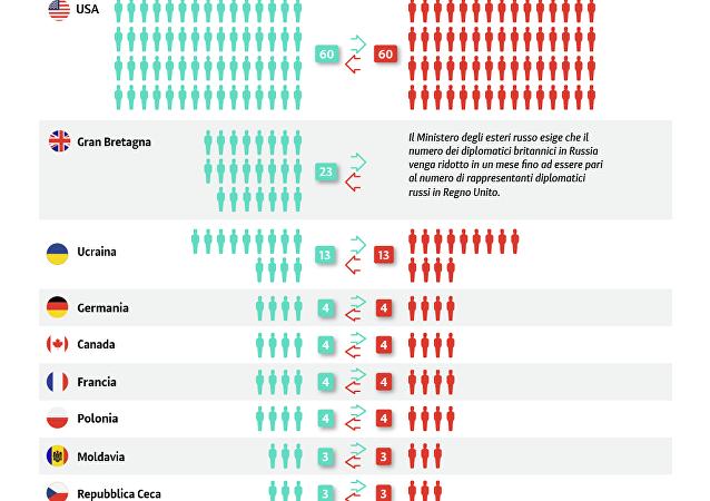 Paesi che hanno espulso diplomatici russi