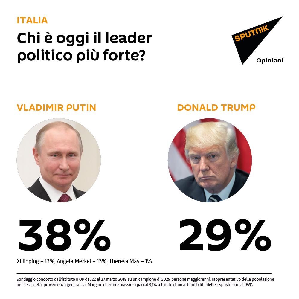 Sondaggio: chi è oggi il leader politico più forte?