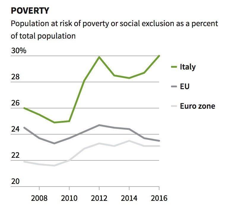 La divergenza della miseria. Il punto di rottura è vicino.