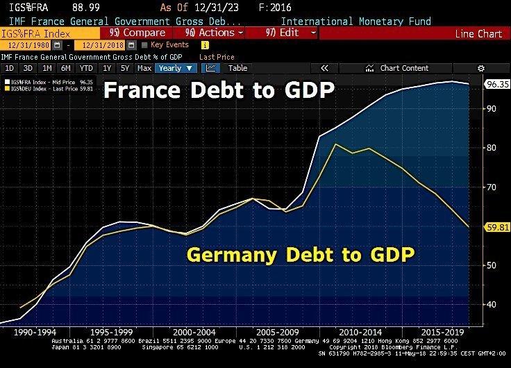 Francia: rapporto debito/Pil rispetto a Germania. E Macron sogna la convergenza.