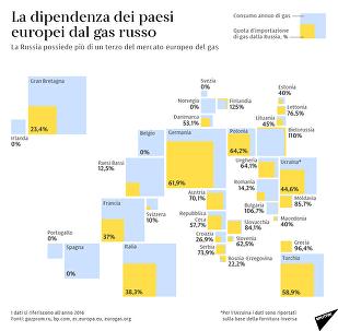 La dipendenza dei paesi europei dal gas russo