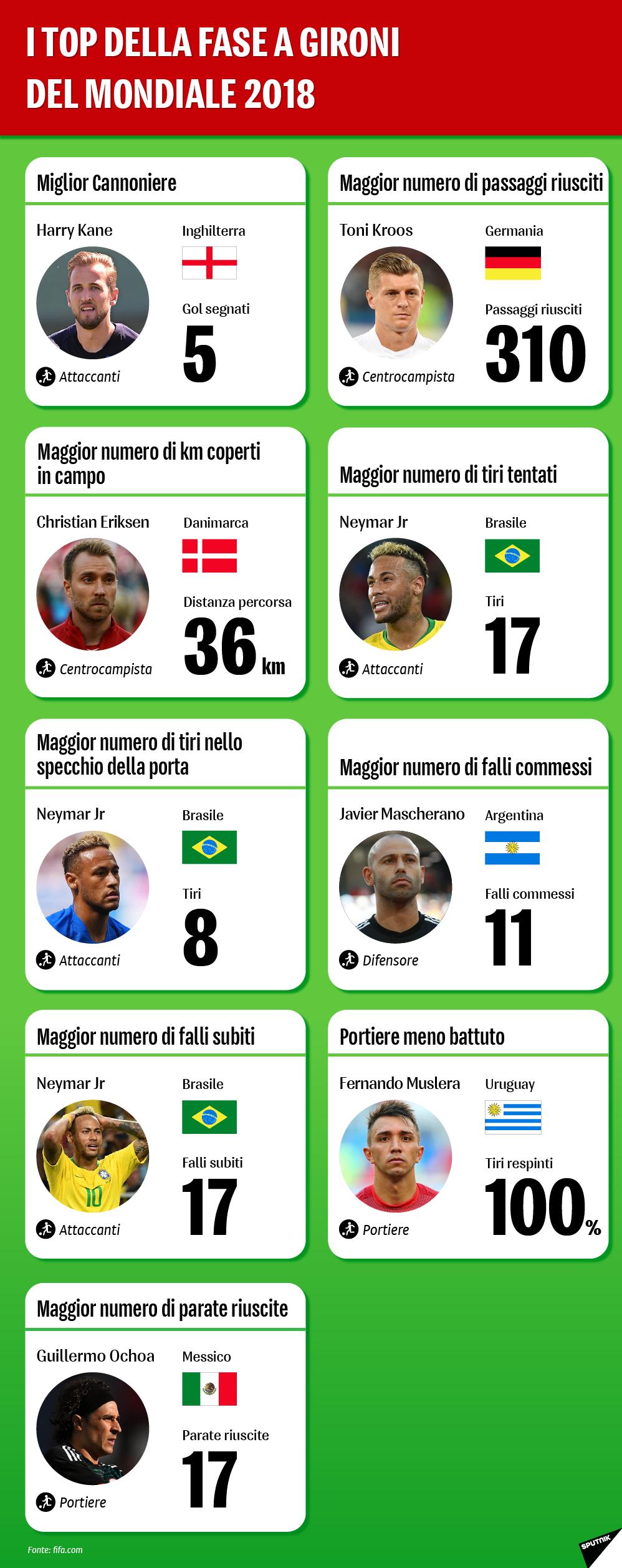 I top della fase a gironi del Mondiale 2018