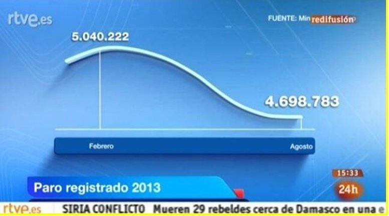 RTVE mostra un'infografica scorretta