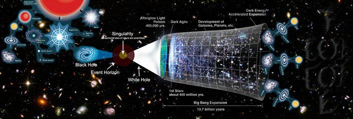 Modello di possibili evoluzioni di un multiverso o di un universo, con al centro un buco bianco che crea il Big Bang