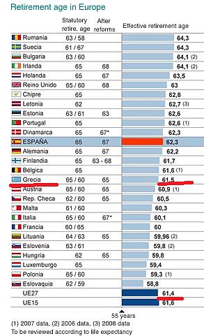 Età pensionabile in Europa