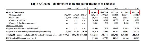 Impiegati pubblici in Grecia