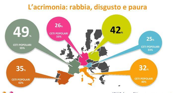 Lo studio Change, l'Europa alla prova del cambiamento