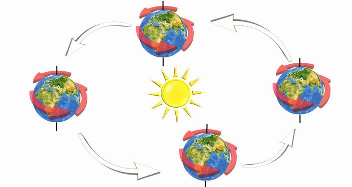 (figura 3) Inclinazione asse terrestre a 0°