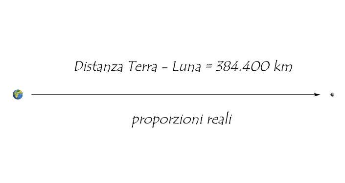 (fig.1) proporzioni Terra-Luna