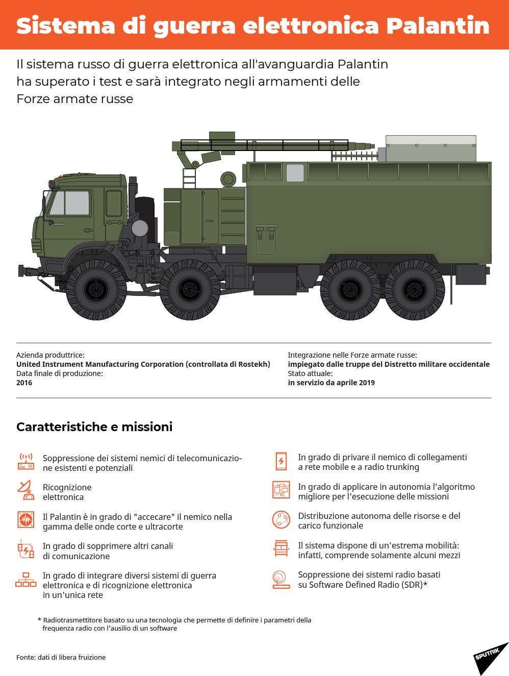Sistema di guerra elettronica Palantin - Sputnik Italia
