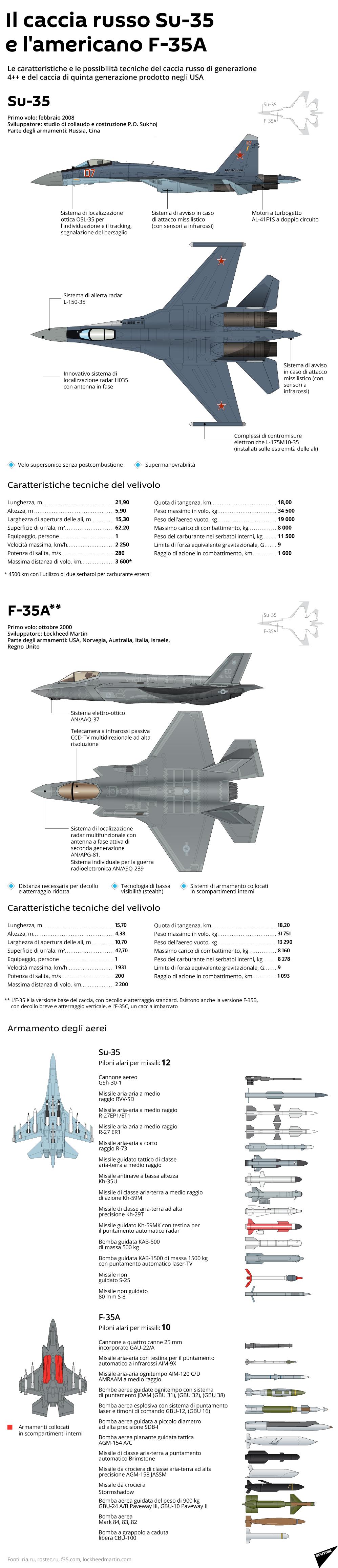 Il caccia russo Su-35 e l'americano F-35A