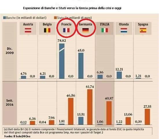 Esposizione finanziaria verso la Grecia, prima e dopo la crisi