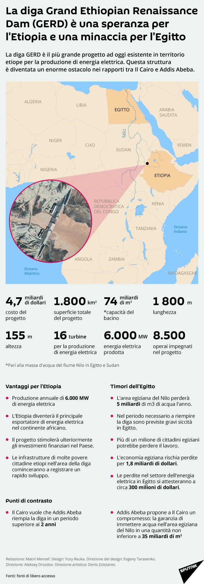 La diga Grand Ethiopian Renaissance Dam (GERD) è una speranza per l'Etiopia e una minaccia per l'Egitto