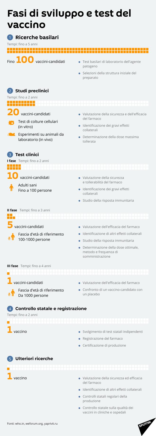 Fasi di sviluppo e test del vaccino