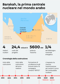 Barakah, la prima centrale nucleare nel mondo arabo