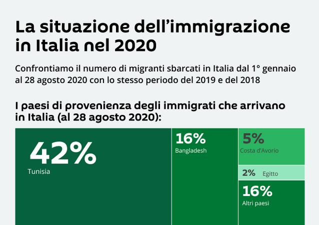 La situazione dell'immigrazione in Italia nel 2020