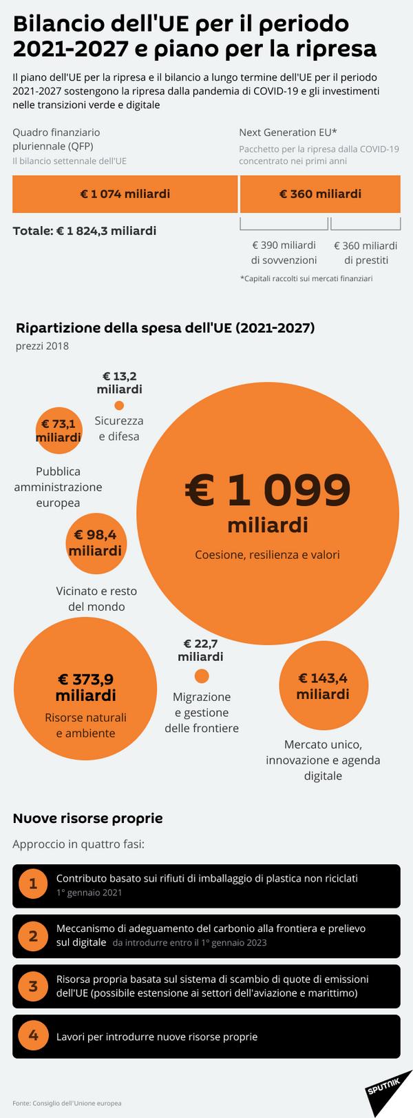 Bilancio dell'UE per il periodo 2021-2027 e piano per la ripresa - Sputnik Italia