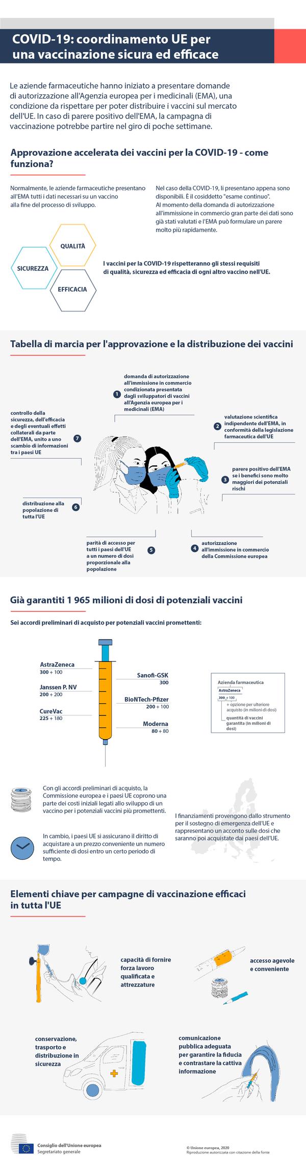 COVID-19: coordinamento UE per una vaccinazione sicura ed efficace - Sputnik Italia