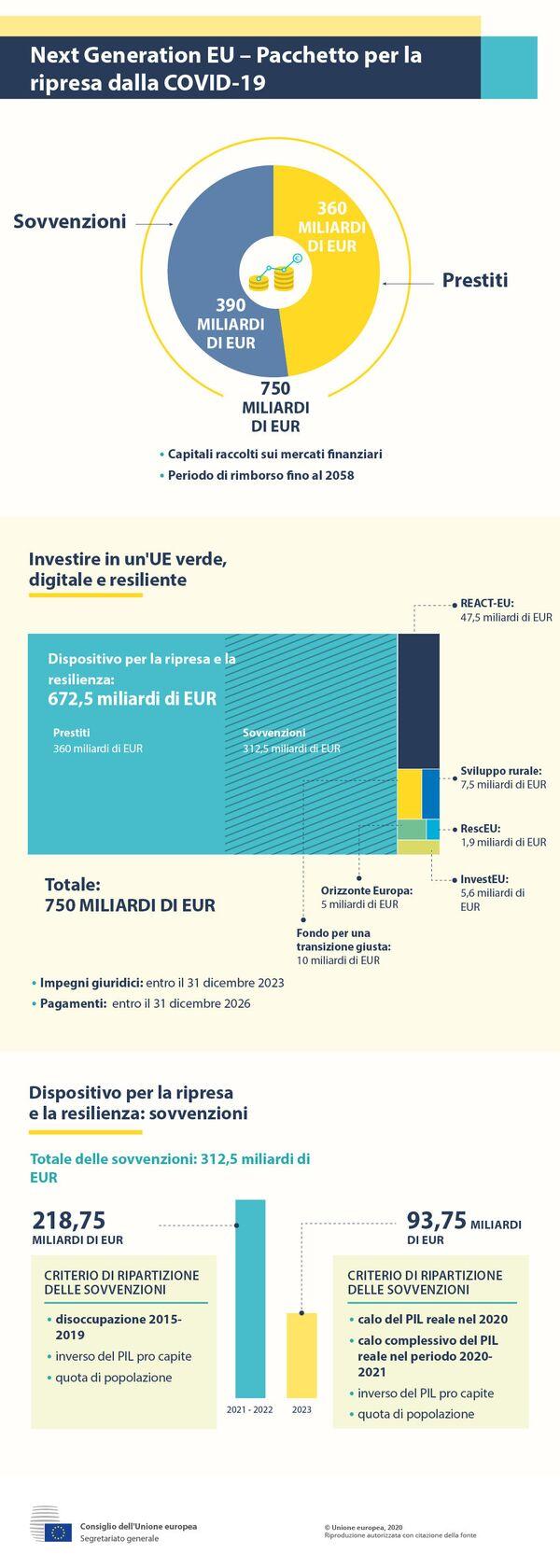 Next Generation EU: pacchetto per la ripresa dalla COVID-19 - Sputnik Italia