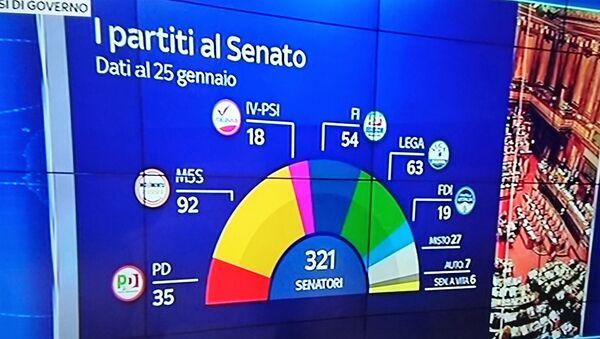 Senato, dati al 25 gennaio - Sputnik Italia