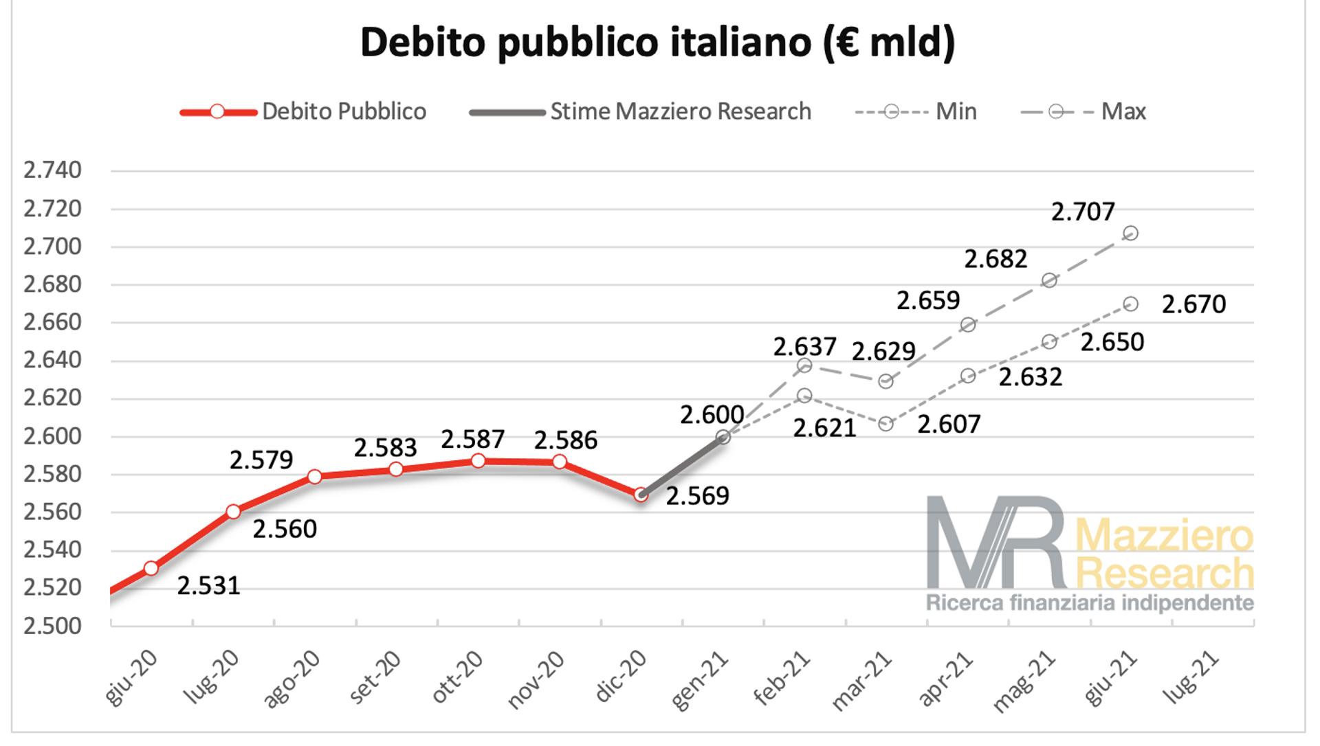 Il Debito pubblico italiano verso i 2.700 miliardi a giugno 2021 - Sputnik Italia, 1920, 08.03.2021